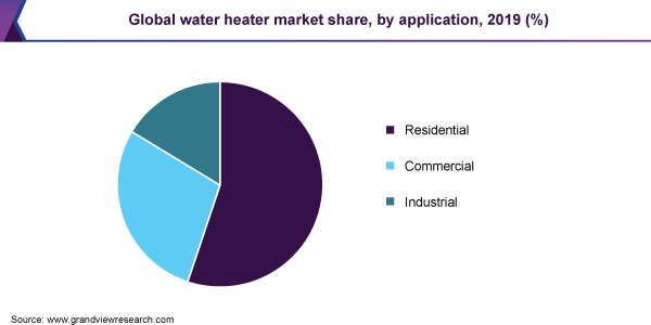 Global water heater market share