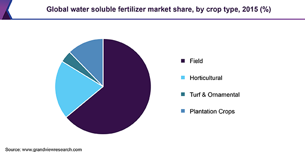 Global water soluble fertilizer market