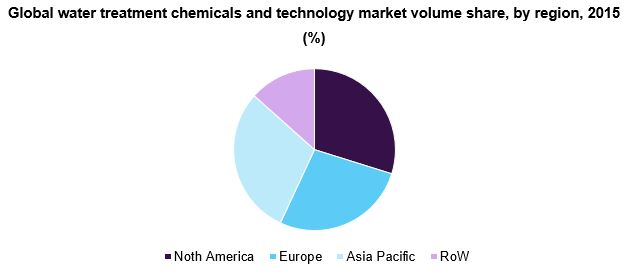 Global water treatment chemicals and technology market