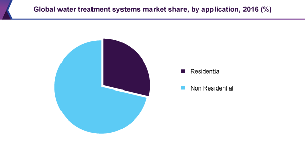 Global water treatment systems market share, by application, 2016 (%)