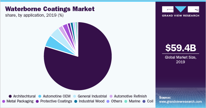 Global waterborne coating market share, by application 2014 (%)