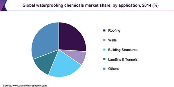 Global waterproofing chemicals market