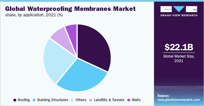 Global waterproofing membranes market by end-use, 2016 (%)