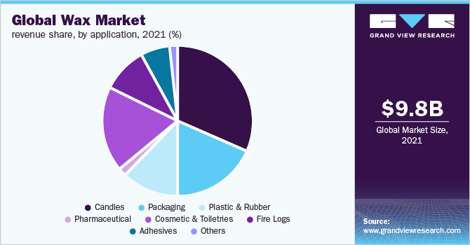 Global wax market