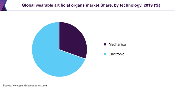 Global wearable artificial organs market Share, by technology, 2019 (%)