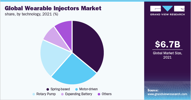 Global wearable injectors market, by region, 2016 (%)