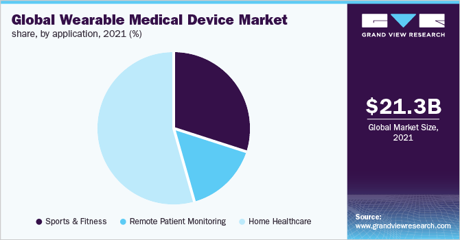 Global wearable medical device market share, by application, 2019 (%)