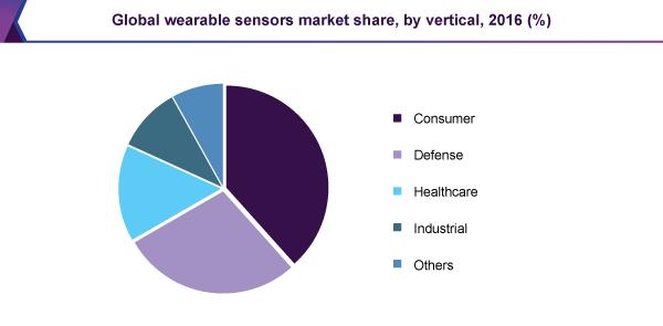 Global wearable sensors market share, by vertical, 2016 (%)