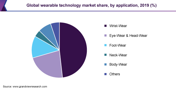Global wearable technology market share