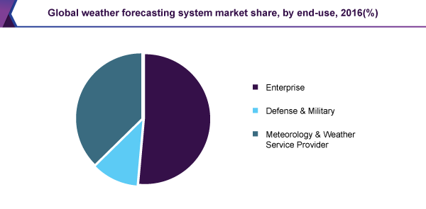 Global weather forecasting system and solutions market