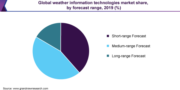 Global weather information technologies market share