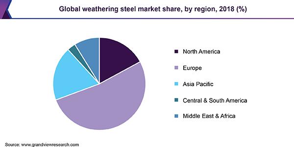 Global weathering steel market share, by region, 2018 (%)