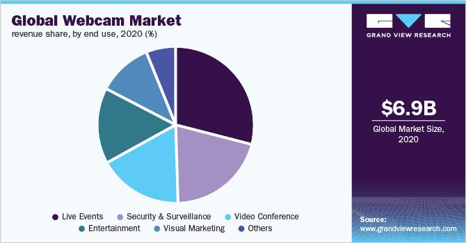 Global webcam market share, by end use, 2017 (%)