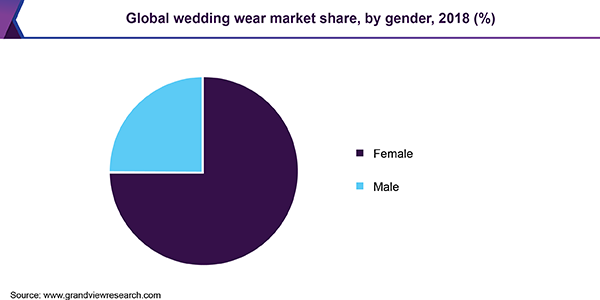 Global wedding wear market