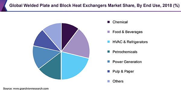 Global Welded Plate and Block Heat Exchangers Market Share, By End Use, 2018 (%)