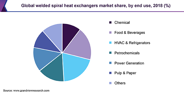 Global welded spiral heat exchangers market share, by end use, 2018 (%)