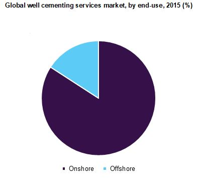 Global well cementing services market, by end-use, 2015 (%)