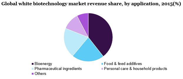 Global white biotechnology market
