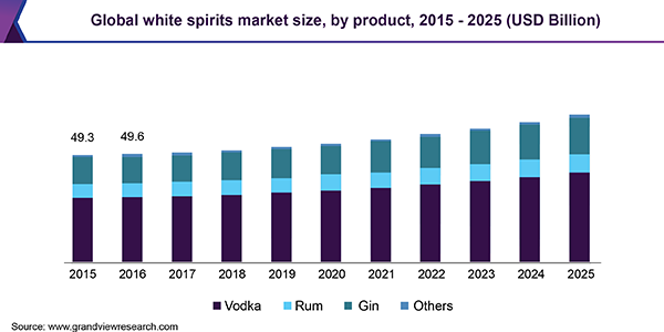 Global white spirits market size, by product, 2015 - 2025 (USD Billion)