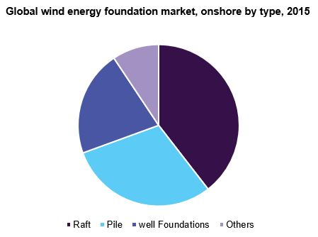 Global wind energy foundation market