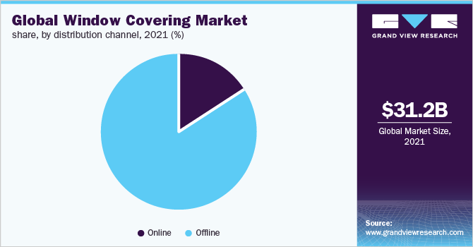 Global window covering market