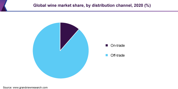 Global wine market share, by distribution channel, 2020 (%)