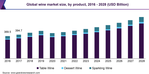 Global wine market size, by product, 2016 - 2028 (USD Billion)