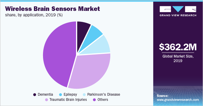 Global wireless brain sensors market share, by application, 2019 (%)