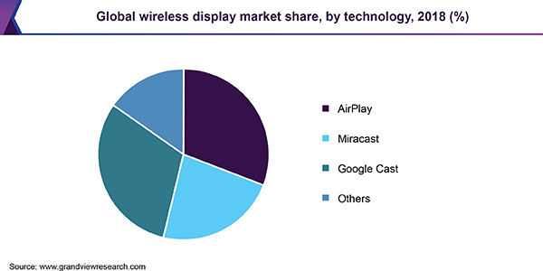 Global wireless display market
