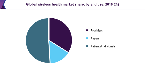Global wireless health market share, by end use, 2016 (%)