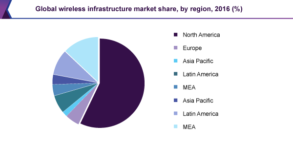 Global wireless infrastructure market