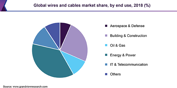 Global wires and cables market