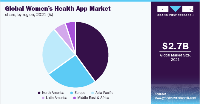 Global women's health app market share, by region, 2018 (%)
