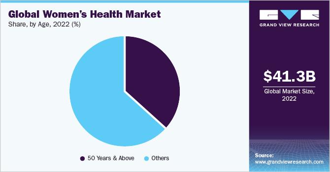 Global women's health market