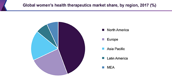 Global womens health therapeutics market