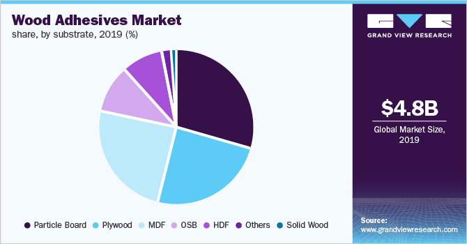 Global wood adhesives volume