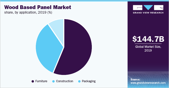 Global wood based panel market