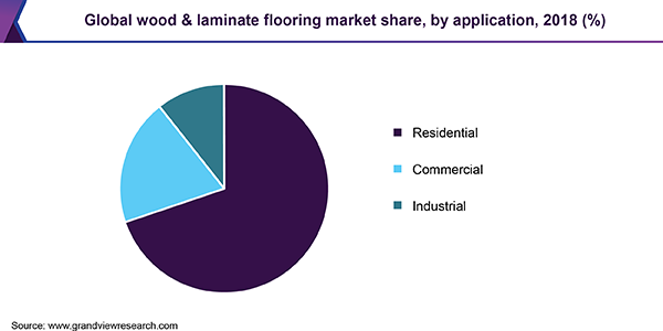 Global wood & laminate market