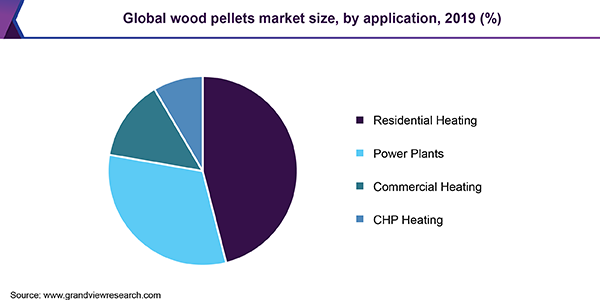 Global wood pellets market