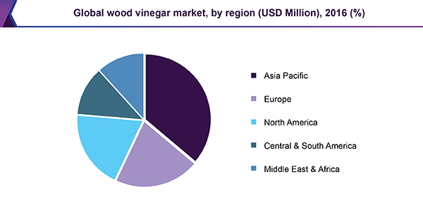 Global wood vinegar market