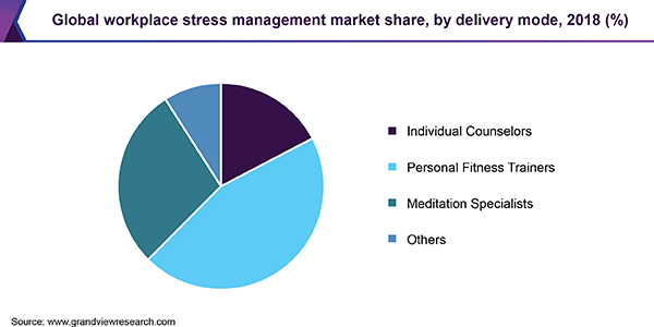 Global Workplace Stress Management Market share