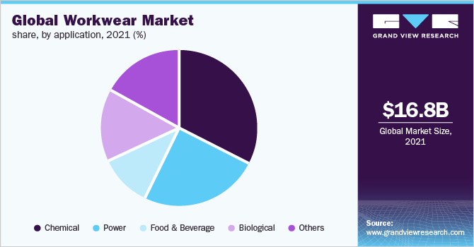 Global workwear market