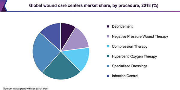 Global wound care centers market share, by procedure, 2018 (%)