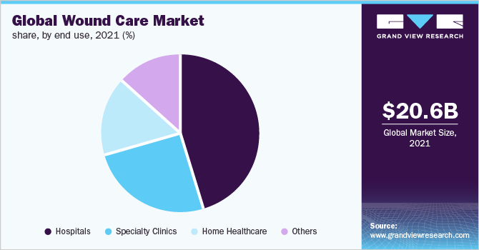Global wound care Market share