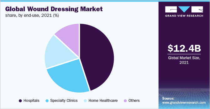 Global wound dressing market share, by region, 2015 (%)