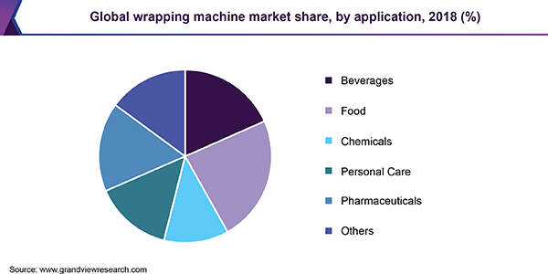 Global wrapping machine market
