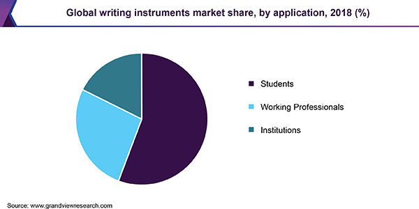 Global writing instruments Market