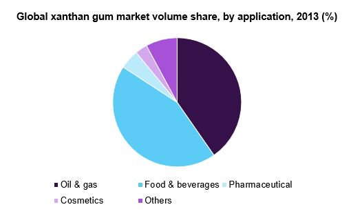 Global xanthan gum market