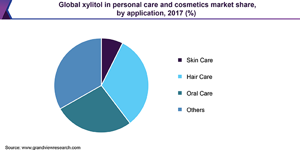 Global xylitol in personal care and cosmetics market share, by application, 2017 (%)