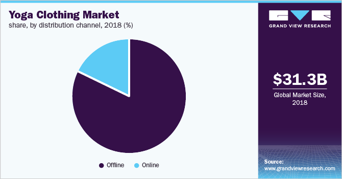 Global yoga clothing market share, by distribution channel, 2018 (%)